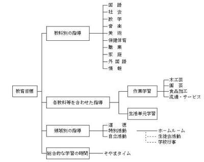 教育課程の編成図